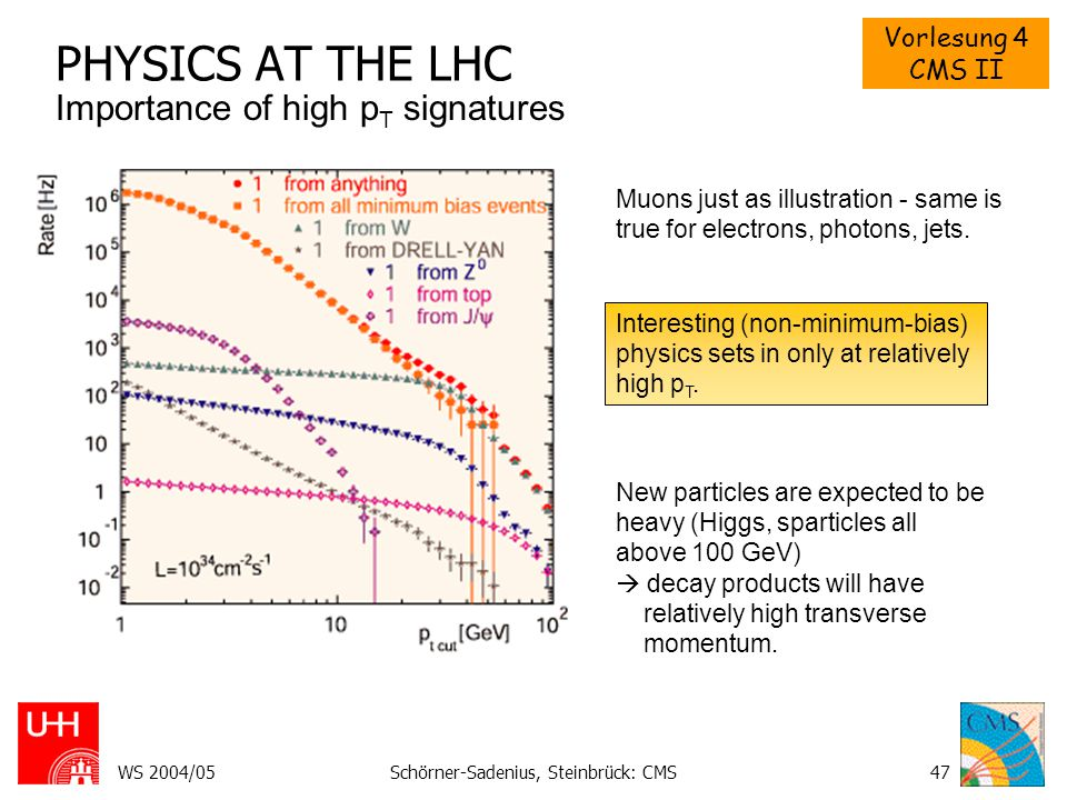 Vorlesung 4 CMS II WS 2004/05Schörner-Sadenius, Steinbrück: CMS48 ATLAS TRIGGER MENU COVERAGE Inclusive and di-lepton B physics H   SUSY, leptoquarks Resonances, compositeness Gauge boson pair production for study of anomalous couplings and behaviour of production at high energies single and pair top production direct Higgs production with H  ZZ*/WW*; associated SM Higgs production with WH, ZH, ttH MSSM Higgs decays Production of new gauge bosons with decays to leptons.