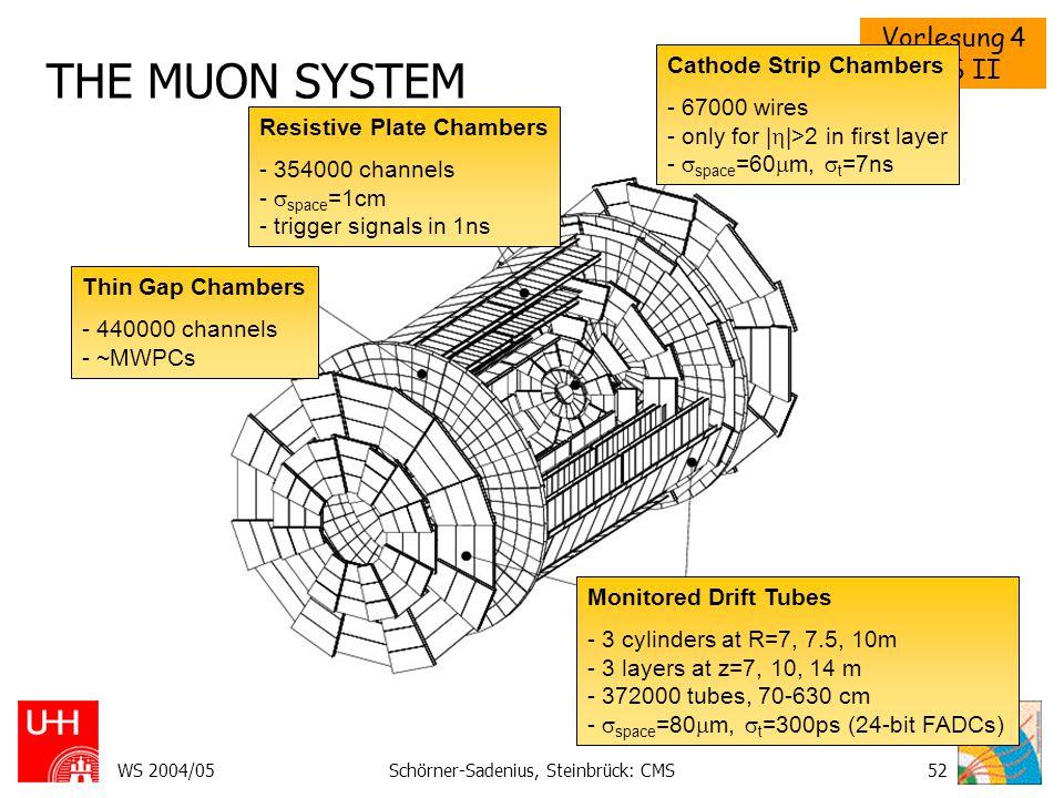 Vorlesung 4 CMS II WS 2004/05Schörner-Sadenius, Steinbrück: CMS53 THE ATLAS TRIGGER: OVERVIEW Multi-layer structure for rate reduction: 1 GHz  100 Hz.