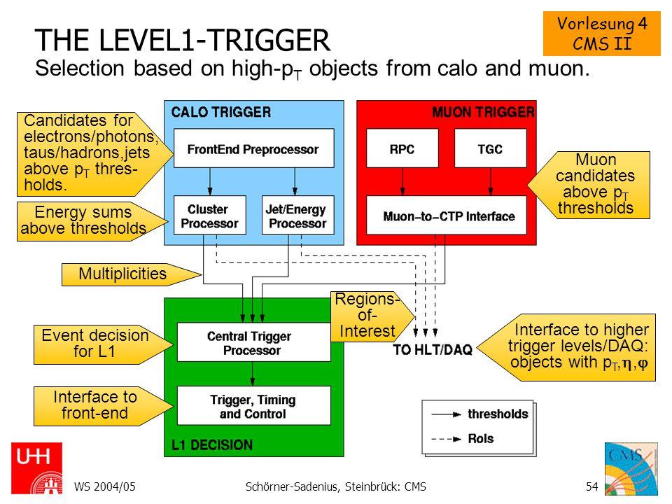 Vorlesung 4 CMS II WS 2004/05Schörner-Sadenius, Steinbrück: CMS55 THE CALORIMETER TRIGGER II Example: The  /hadron trigger Example: The jet/energy trigger 2·2 jet EM+HA cluster (RoI) in 2·2 or 3·3 or 4·4 region (gives E T ).