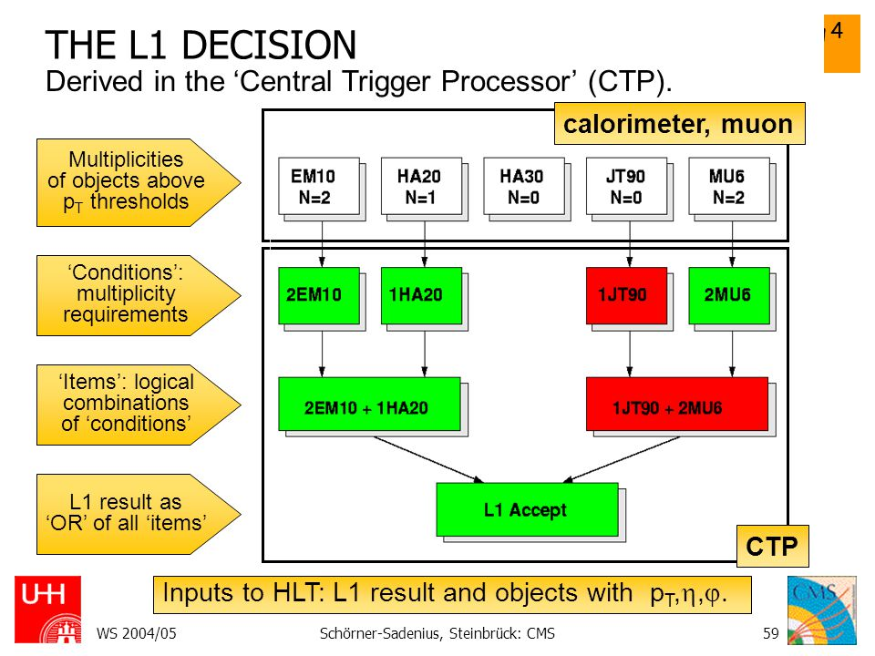 Vorlesung 4 CMS II WS 2004/05Schörner-Sadenius, Steinbrück: CMS59 THE L1 DECISION Derived in the 'Central Trigger Processor' (CTP). Multiplicities of