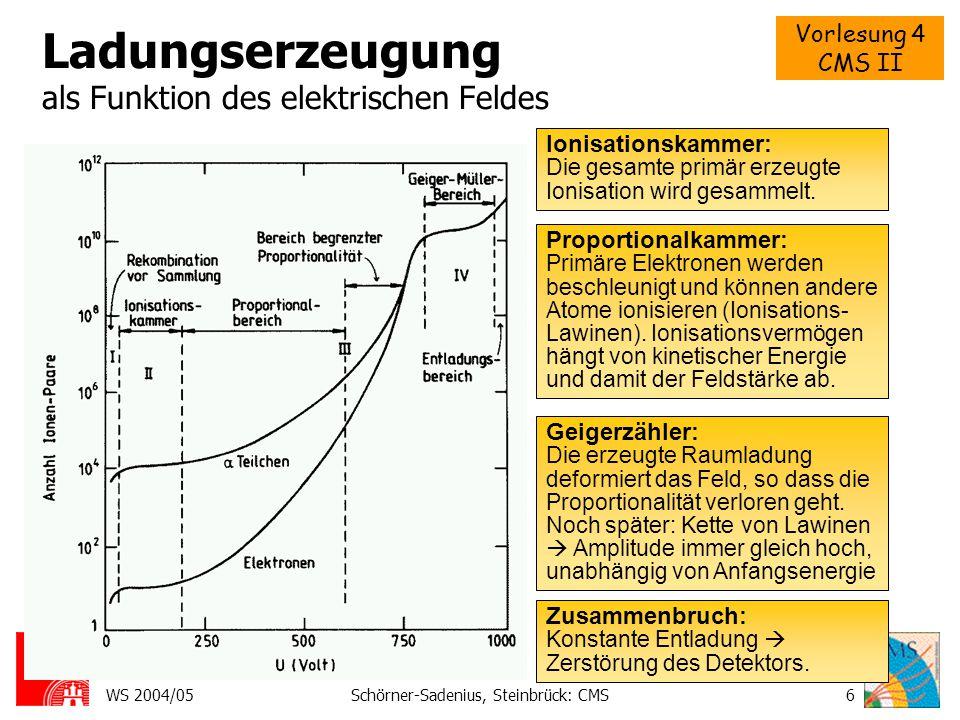 Vorlesung 4 CMS II WS 2004/05Schörner-Sadenius, Steinbrück: CMS6 Ladungserzeugung als Funktion des elektrischen Feldes Ionisationskammer: Die gesamte