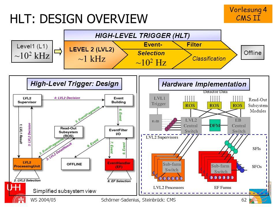 Vorlesung 4 CMS II WS 2004/05Schörner-Sadenius, Steinbrück: CMS62 HLT: DESIGN OVERVIEW EventFilter (EF) Classification Selection ~10 2 Hz Hardware Implementation LEVEL 2 (LVL2) ~1 kHz Level1 (L1) ~10 2 kHz Read-Out Subsystem Modules High-Level Trigger: Design HIGH-LEVEL TRIGGER (HLT) Offline Simplified subsystem view Event- Filter
