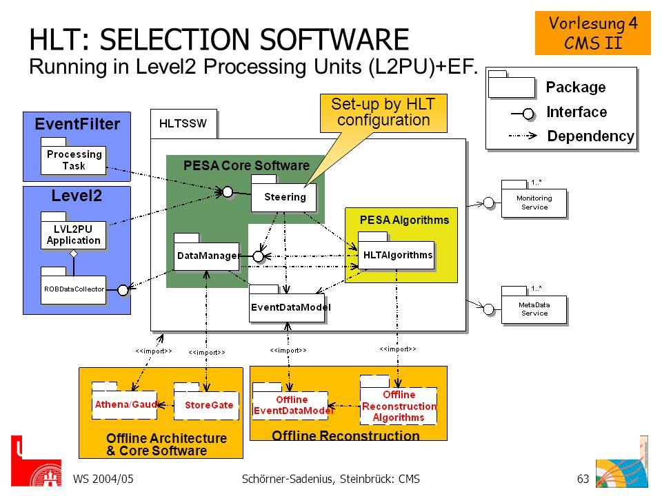 Vorlesung 4 CMS II WS 2004/05Schörner-Sadenius, Steinbrück: CMS63 HLT: SELECTION SOFTWARE EventFilter Level2 PESA Core Software PESA Algorithms Offlin