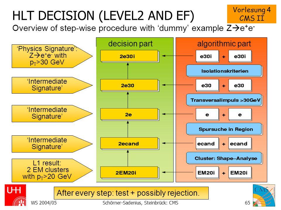 Vorlesung 4 CMS II WS 2004/05Schörner-Sadenius, Steinbrück: CMS65 HLT DECISION (LEVEL2 AND EF) Overview of step-wise procedure with 'dummy' example Z  e + e - After every step: test + possibly rejection.