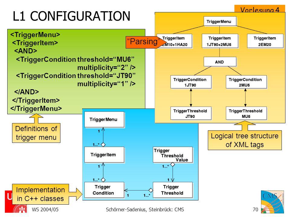 Vorlesung 4 CMS II WS 2004/05Schörner-Sadenius, Steinbrück: CMS70 L1 CONFIGURATION Implementation in C++ classes Logical tree structure of XML tags Definitions of trigger menu Parsing