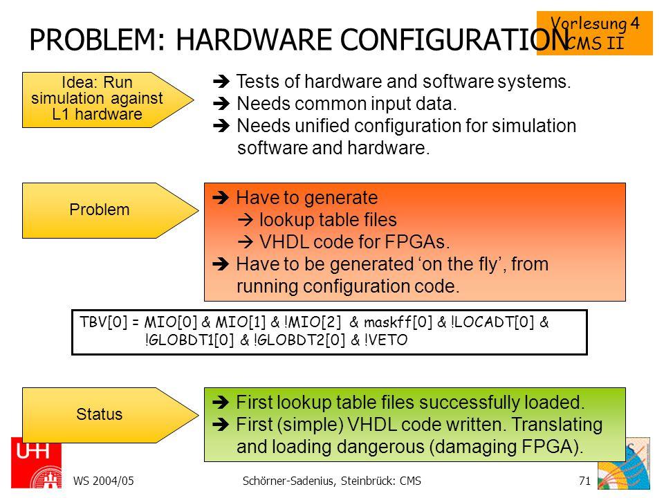 Vorlesung 4 CMS II WS 2004/05Schörner-Sadenius, Steinbrück: CMS71 PROBLEM: HARDWARE CONFIGURATION Idea: Run simulation against L1 hardware  Tests of