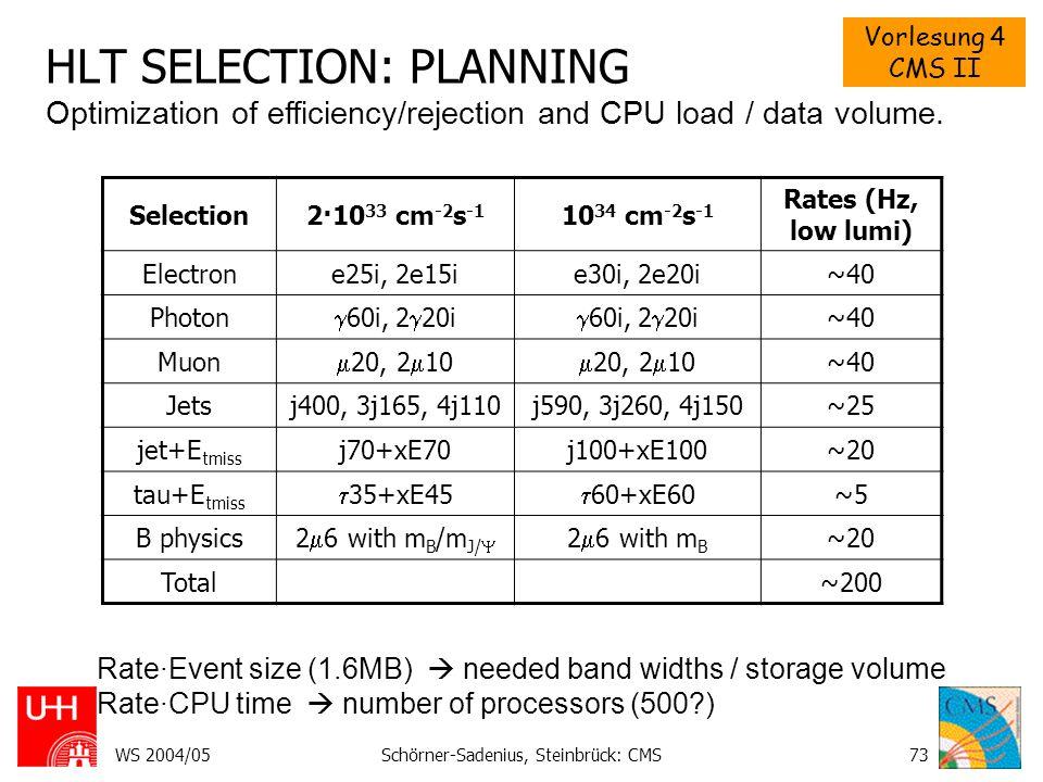 Vorlesung 4 CMS II WS 2004/05Schörner-Sadenius, Steinbrück: CMS73 HLT SELECTION: PLANNING Selection2·10 33 cm -2 s -1 10 34 cm -2 s -1 Rates (Hz, low