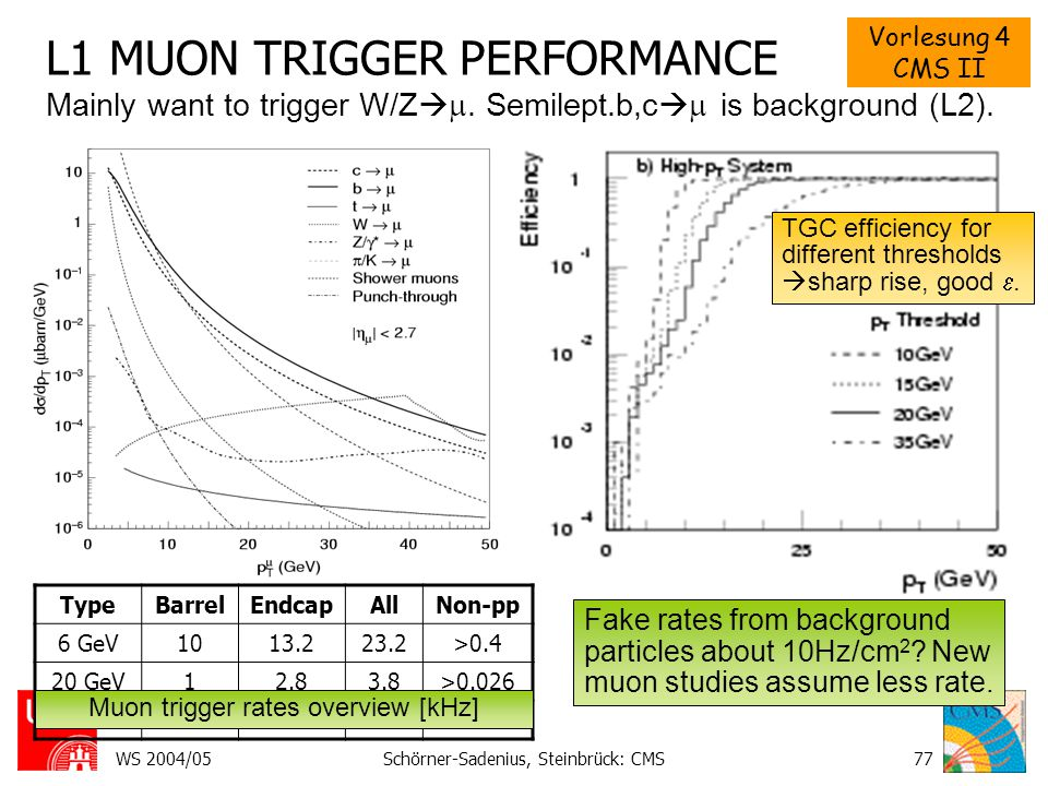 Vorlesung 4 CMS II WS 2004/05Schörner-Sadenius, Steinbrück: CMS77 L1 MUON TRIGGER PERFORMANCE TGC efficiency for different thresholds  sharp rise, go