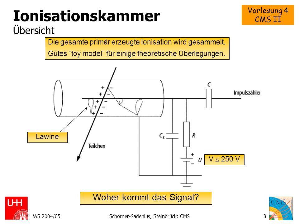 Vorlesung 4 CMS II WS 2004/05Schörner-Sadenius, Steinbrück: CMS9 Pulsbildung Durch Drift der Ladungsträger Feld und Potential eines Drahtes: Potentielle Energie einer Ladung, Änderung bei Verschiebung Energie des Feldes Energieerhaltung Also Änderung des Spannung.