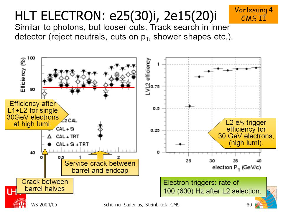 Vorlesung 4 CMS II WS 2004/05Schörner-Sadenius, Steinbrück: CMS80 HLT ELECTRON: e25(30)i, 2e15(20)i Similar to photons, but looser cuts. Track search