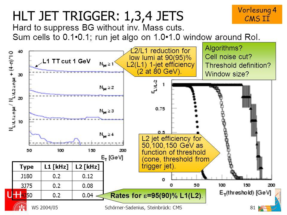 Vorlesung 4 CMS II WS 2004/05Schörner-Sadenius, Steinbrück: CMS81 HLT JET TRIGGER: 1,3,4 JETS L2 jet efficiency for 50,100,150 GeV as function of threshold (cone, threshold from trigger jet).