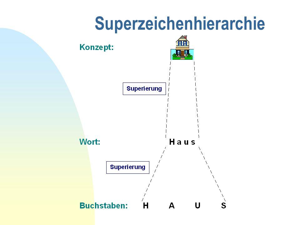 Superzeichenhierarchie
