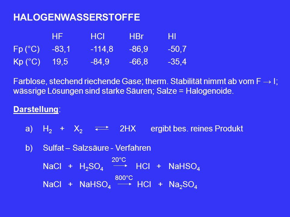 HALOGENWASSERSTOFFE HFHClHBrHI Fp (°C)-83,1-114,8-86,9-50,7 Kp (°C)19,5-84,9-66,8-35,4 Farblose, stechend riechende Gase; therm. Stabilität nimmt ab v