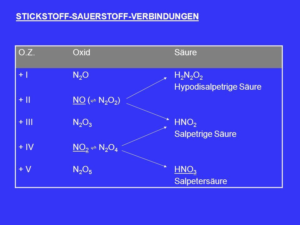STICKSTOFF-SAUERSTOFF-VERBINDUNGEN O.Z.OxidSäure + IN2ON2OH 2 N 2 O 2 Hypodisalpetrige Säure + II NO ( ⇌ N 2 O 2 ) + IIIN2O3N2O3 HNO 2 Salpetrige Säur