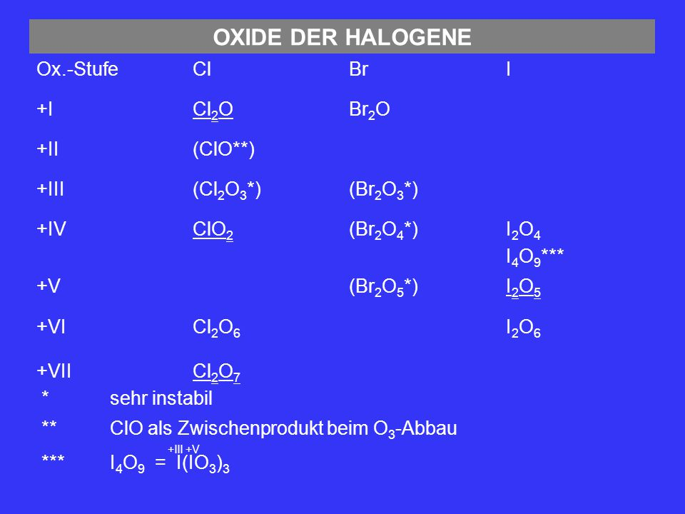 Cl 2 O 6 Fp: 3,5°C Kp: 203°C Darstellung: + VI 2ClO 2 +2O 3 +2O 2 Cl 2 O 6 0°C Cl 2 O 7 Fp: -91°C Kp: 81°C Darstellung: + VII 6HClO 4 +½ P 4 O 10 +2H 3 PO 4 3Cl 2 O 7 I2O5I2O5 Darstellung: + V 2HIO 3 +H2OH2OI2O5I2O5 250°C Verw.