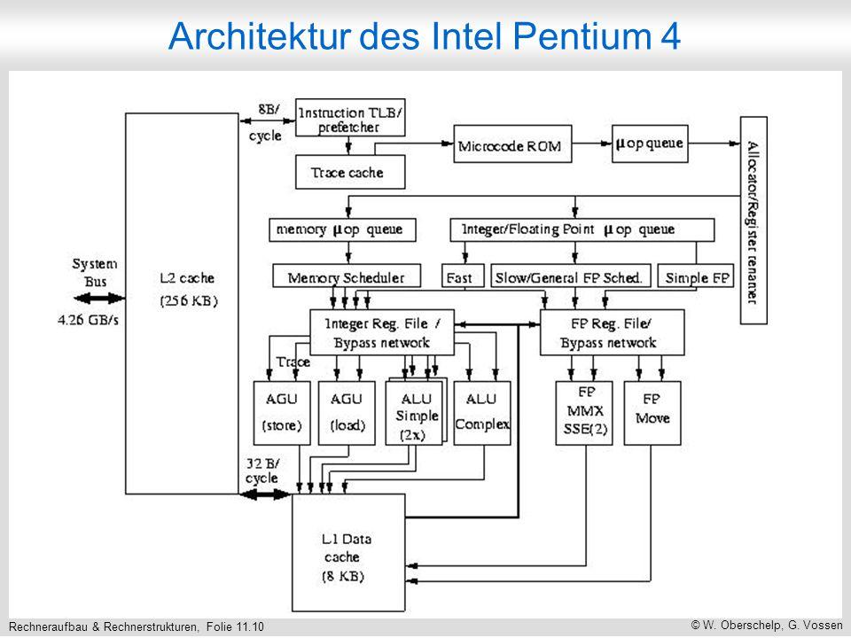 Rechneraufbau & Rechnerstrukturen, Folie 11.10 © W. Oberschelp, G. Vossen Architektur des Intel Pentium 4