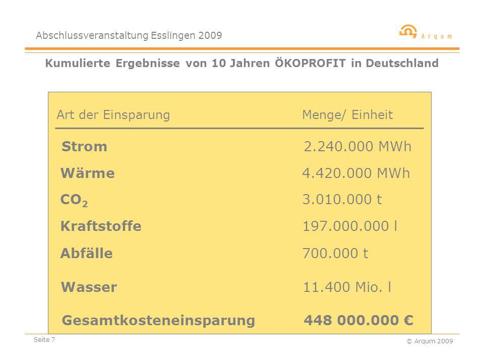Abschlussveranstaltung Esslingen 2009 © Arqum 2009 Seite 7 Kumulierte Ergebnisse von 10 Jahren ÖKOPROFIT in Deutschland Strom 2.240.000 MWh Menge/ Einheit CO 2 3.010.000 t Abfälle 700.000 t Gesamtkosteneinsparung 448 000.000 € Wasser 11.400 Mio.