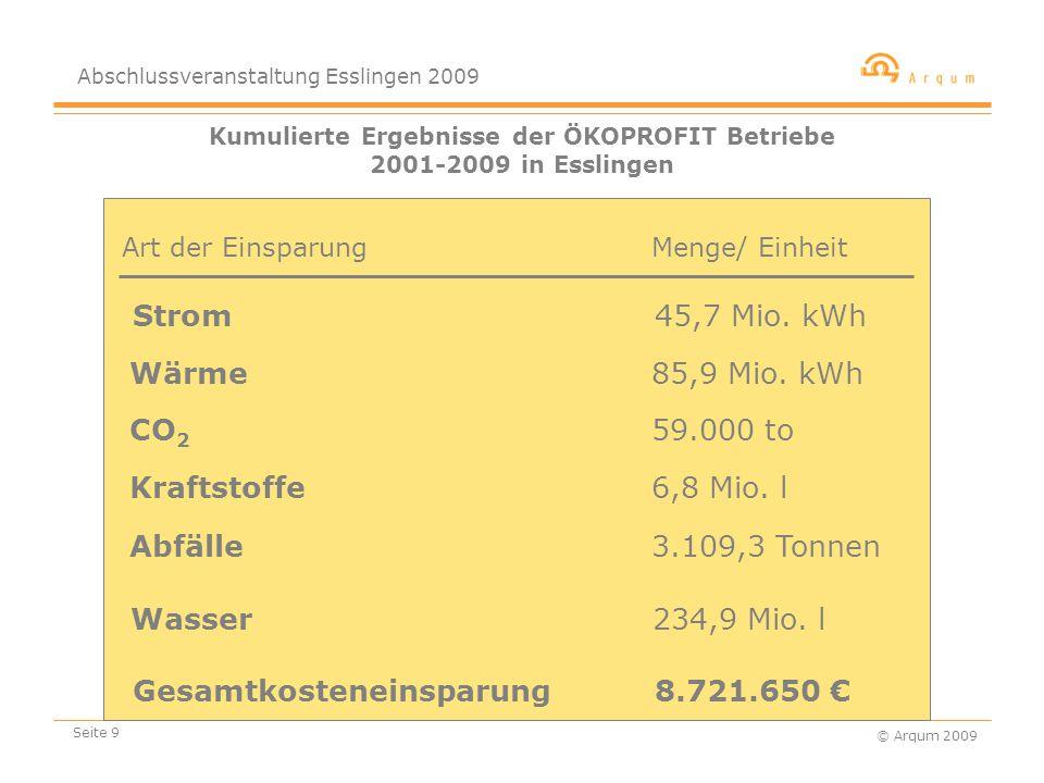 Abschlussveranstaltung Esslingen 2009 © Arqum 2009 Seite 9 Kumulierte Ergebnisse der ÖKOPROFIT Betriebe 2001-2009 in Esslingen Strom 45,7 Mio.