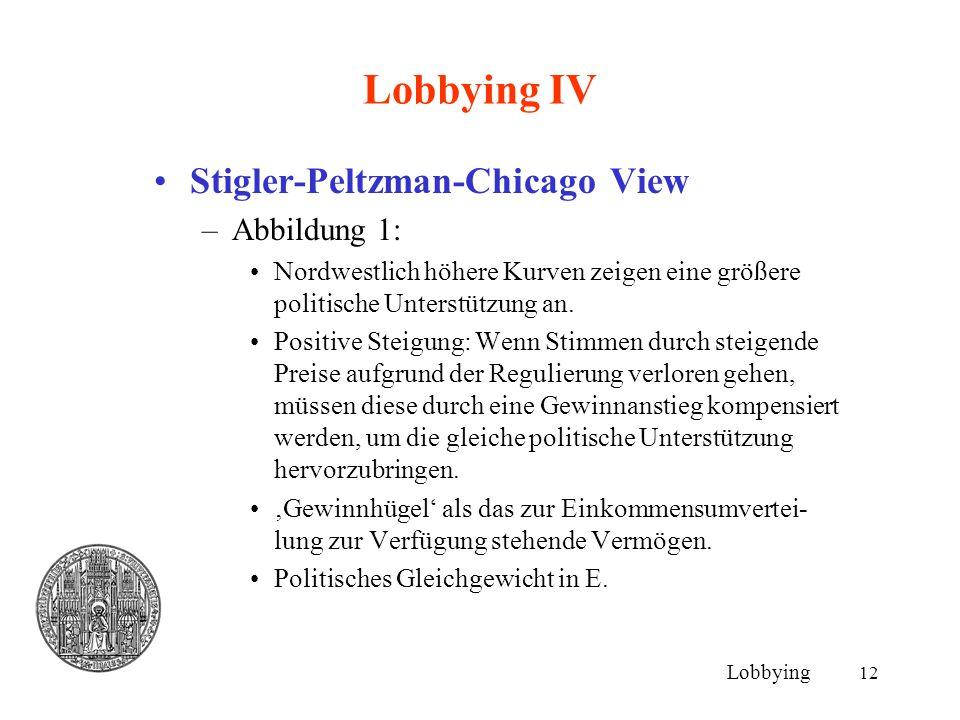 12 Lobbying IV Stigler-Peltzman-Chicago View –Abbildung 1: Nordwestlich höhere Kurven zeigen eine größere politische Unterstützung an. Positive Steigu
