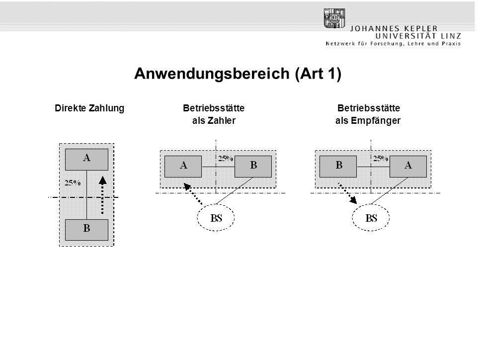 Anwendungsbereich (Art 1) Direkte ZahlungBetriebsstätte Betriebsstätte als Zahlerals Empfänger