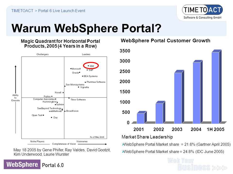 0 500 1000 1500 2000 2500 3000 3500 20012002200320041H 2005 WebSphere Portal Customer Growth Magic Quadrant for Horizontal Portal Products, 2005 (4 Ye