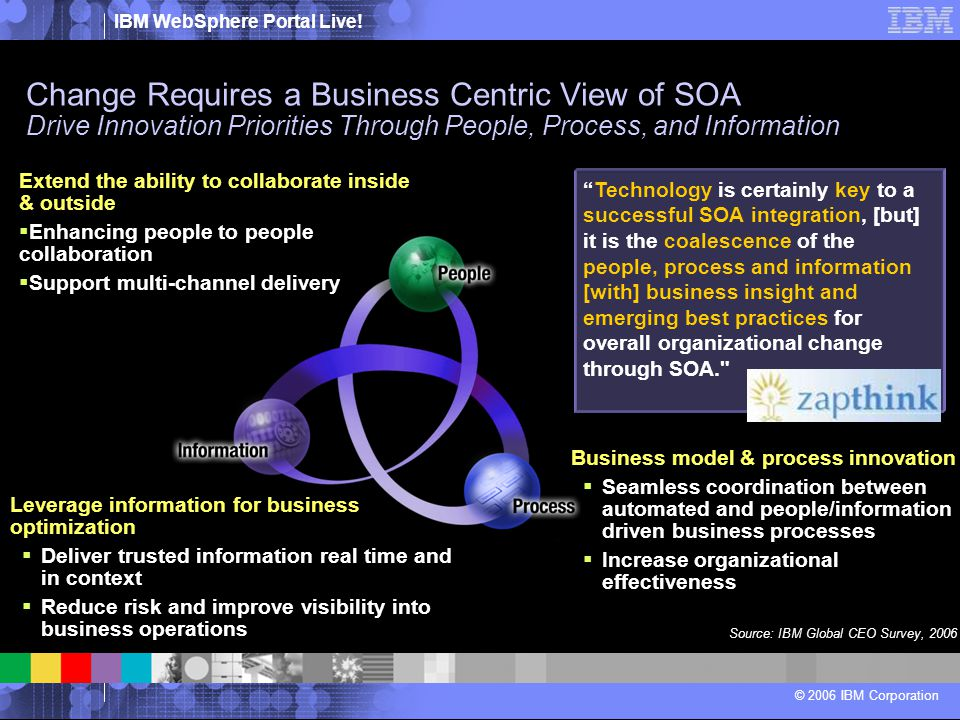IBM WebSphere Portal Live! © 2006 IBM Corporation Leverage information for business optimization  Deliver trusted information real time and in contex