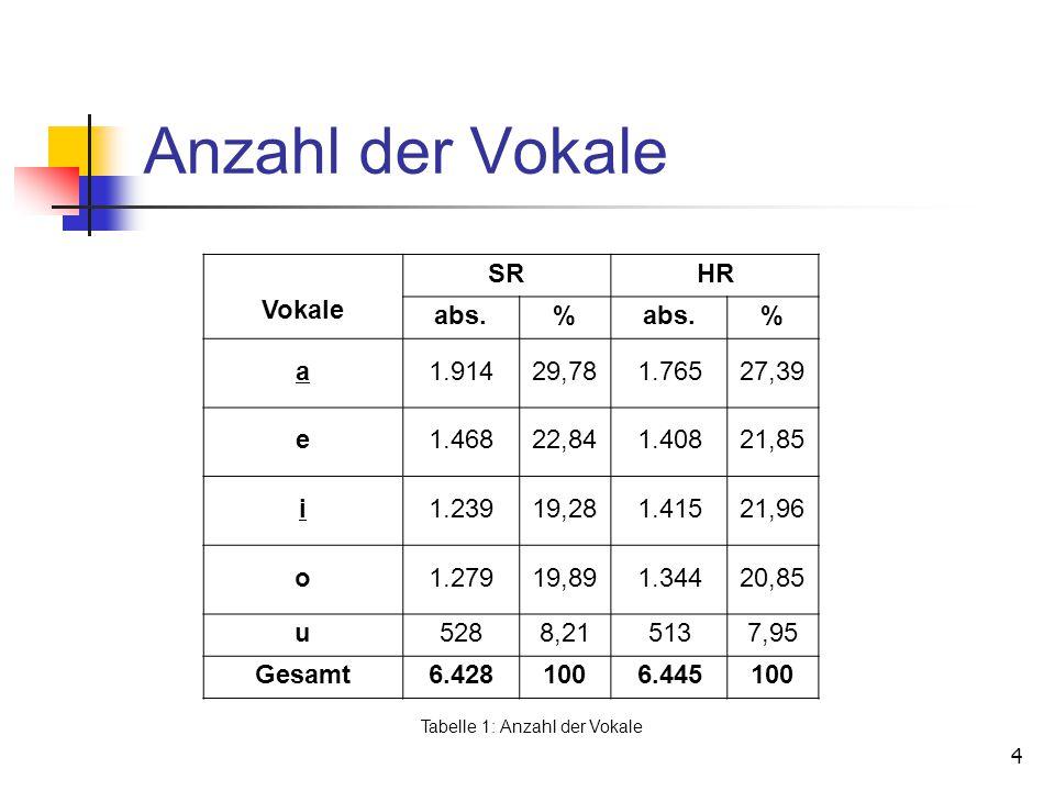 4 Anzahl der Vokale Vokale SRHR abs.% % a1.91429,781.76527,39 e1.46822,841.40821,85 i1.23919,281.41521,96 o1.27919,891.34420,85 u5288,215137,95 Gesamt