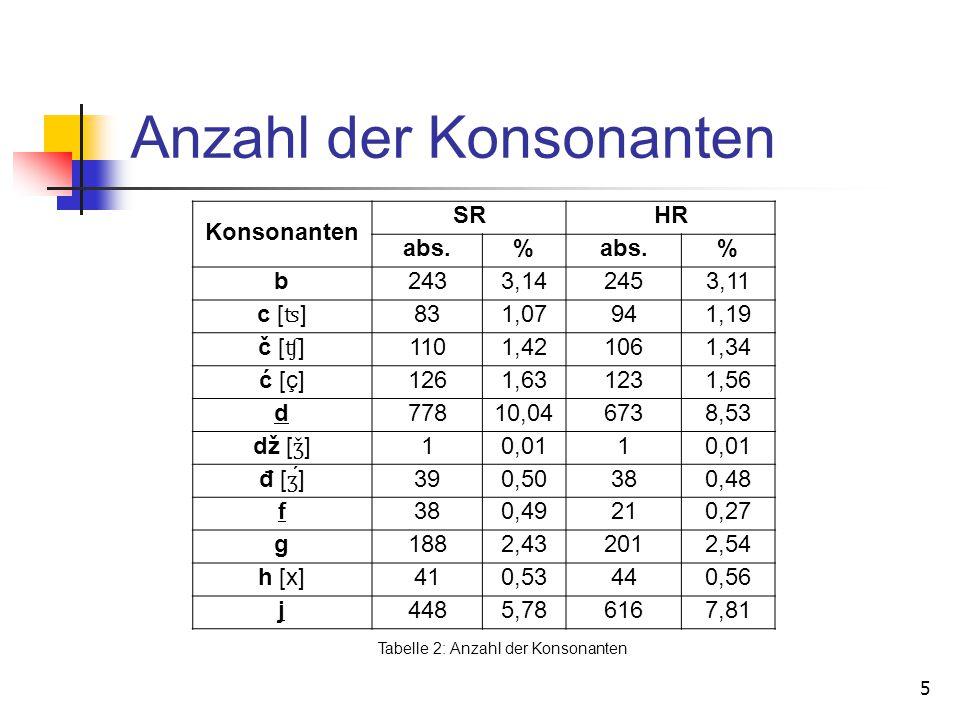 5 Anzahl der Konsonanten Konsonanten SRHR abs.% % b2433,142453,11 c [ ʦ ] 831,07941,19 č [ ʧ ] 1101,421061,34 ć [ç]1261,631231,56 d77810,046738,53 dž