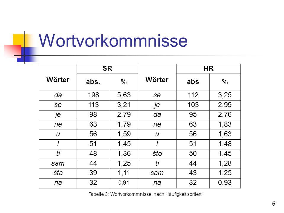 6 Wortvorkommnisse Wörter SR Wörter HR abs.%abs% da1985,63se1123,25 se1133,21je1032,99 je982,79da952,76 ne631,79ne631,83 u561,59u561,63 i511,45i511,48