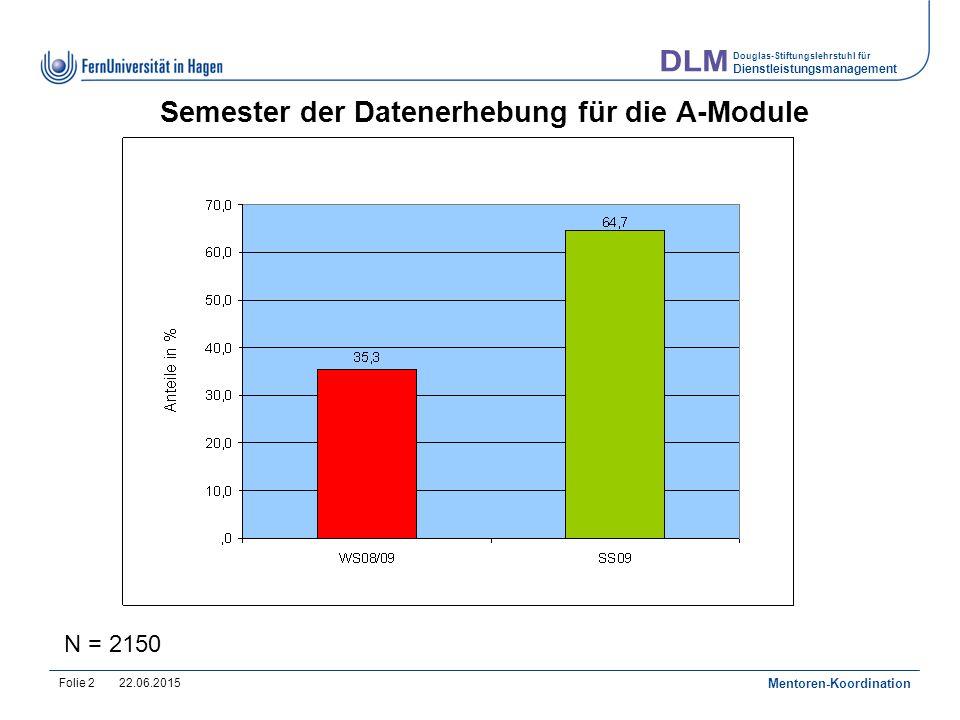 Douglas-Stiftungslehrstuhl für Dienstleistungsmanagement 22.06.2015 Mentoren-Koordination Folie 2 Semester der Datenerhebung für die A-Module N = 2150