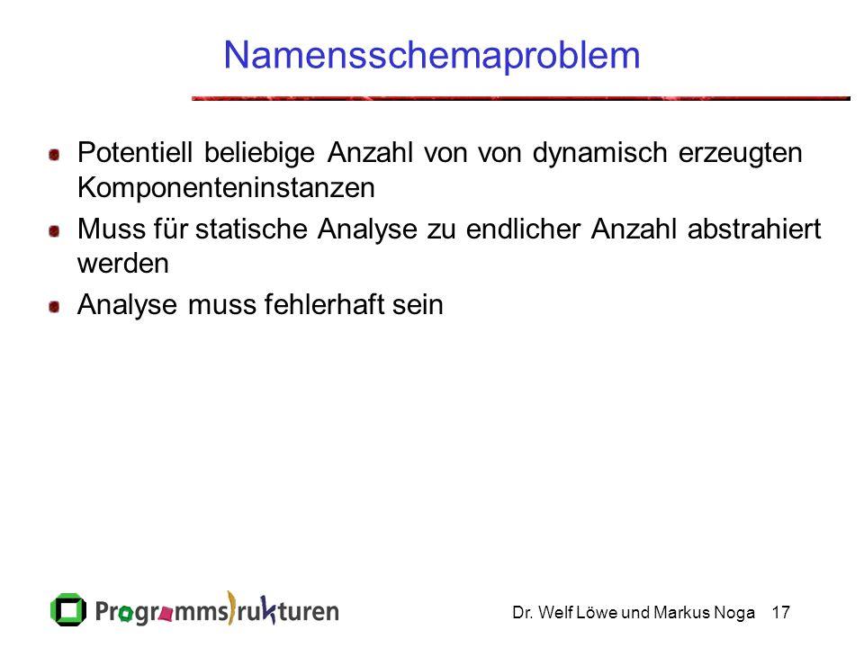 Dr. Welf Löwe und Markus Noga17 Namensschemaproblem Potentiell beliebige Anzahl von von dynamisch erzeugten Komponenteninstanzen Muss für statische An