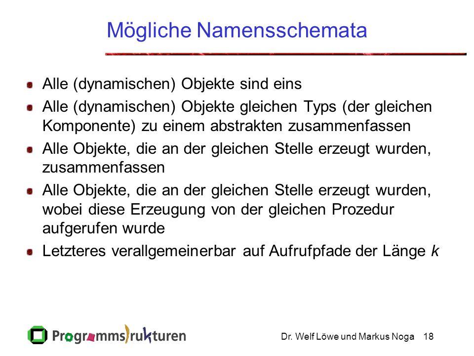Dr. Welf Löwe und Markus Noga18 Mögliche Namensschemata Alle (dynamischen) Objekte sind eins Alle (dynamischen) Objekte gleichen Typs (der gleichen Ko