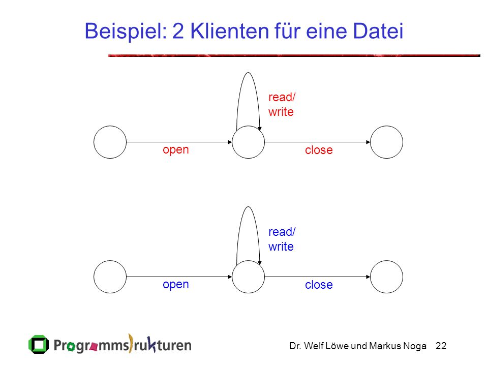 Nebenläufige Klienten der Datei open read/ write close open read/ write close open read/ write close open read/ write close read/ write read/ write open close
