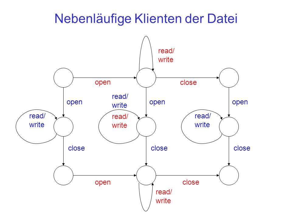 Nebenläufige Klienten der Datei open read/ write close open read/ write close open read/ write close open read/ write close read/ write read/ write open close