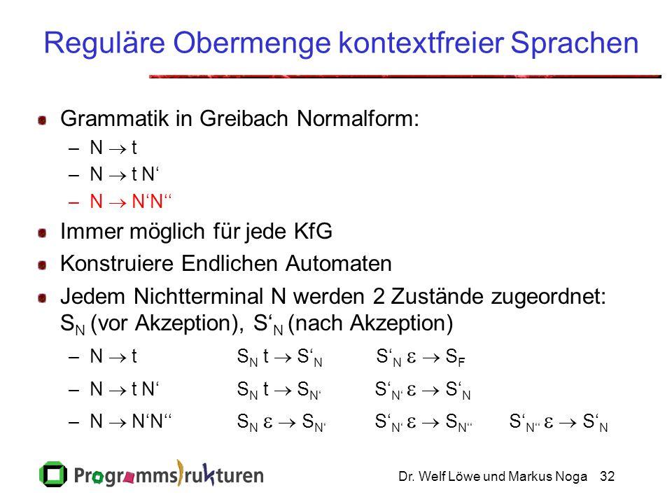 Dr. Welf Löwe und Markus Noga32 Reguläre Obermenge kontextfreier Sprachen Grammatik in Greibach Normalform: –N  t –N  t N' –N  N'N'' Immer möglic
