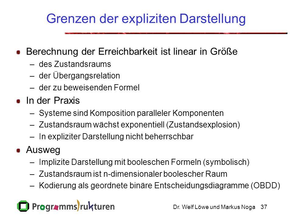 Dr. Welf Löwe und Markus Noga37 Grenzen der expliziten Darstellung Berechnung der Erreichbarkeit ist linear in Größe –des Zustandsraums –der Übergangs