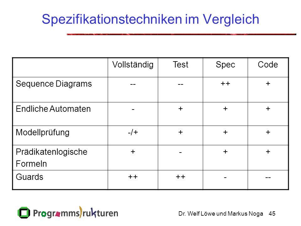 Dr. Welf Löwe und Markus Noga45 Spezifikationstechniken im Vergleich VollständigTestSpecCode Sequence Diagrams-- +++ Endliche Automaten-+++ Modellprüf