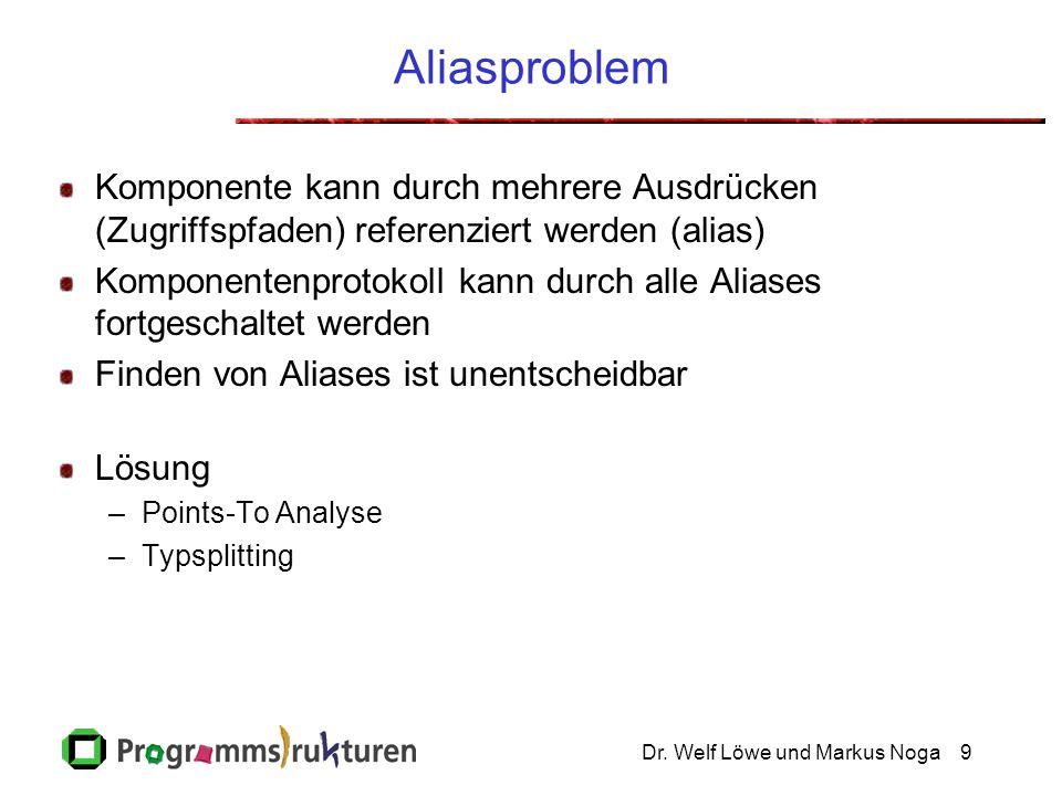 Dr. Welf Löwe und Markus Noga9 Aliasproblem Komponente kann durch mehrere Ausdrücken (Zugriffspfaden) referenziert werden (alias) Komponentenprotokoll