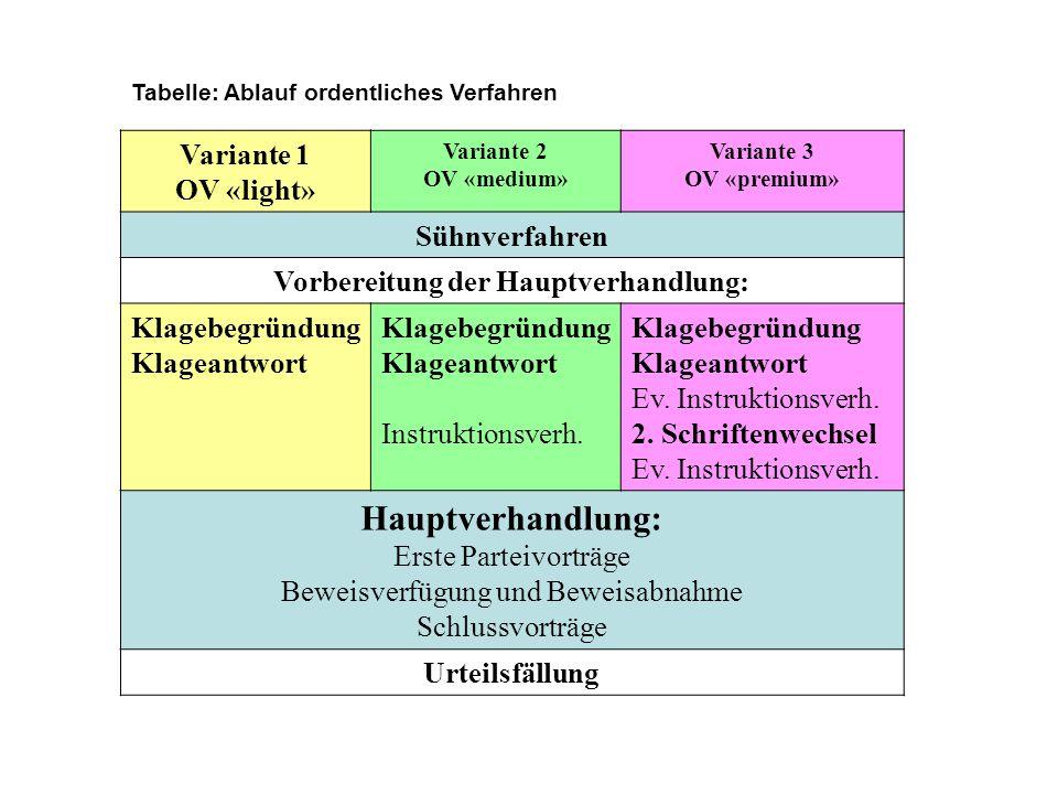 Tabelle: Ablauf ordentliches Verfahren Variante 1 OV «light» Variante 2 OV «medium» Variante 3 OV «premium» Sühnverfahren Vorbereitung der Hauptverhandlung: Klagebegründung Klageantwort Klagebegründung Klageantwort Instruktionsverh.