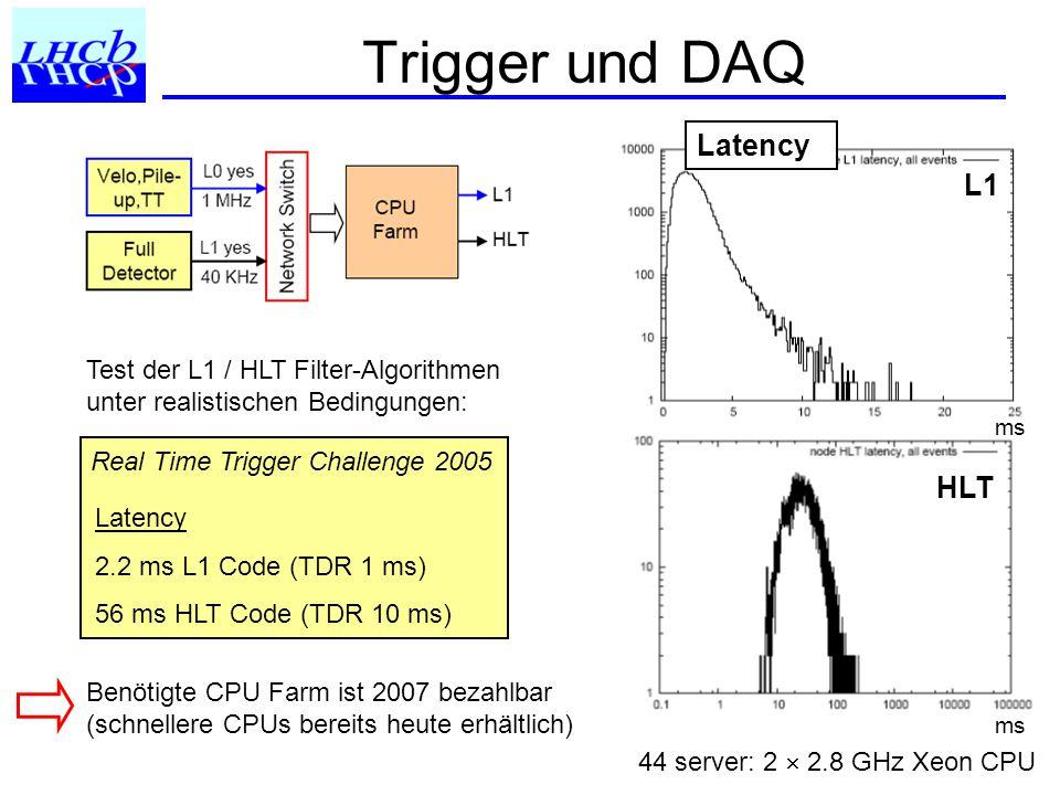 Trigger und DAQ ms L1 HLT ms Latency Test der L1 / HLT Filter-Algorithmen unter realistischen Bedingungen: Real Time Trigger Challenge 2005 Latency 2.2 ms L1 Code (TDR 1 ms) 56 ms HLT Code (TDR 10 ms) 44 server: 2  2.8 GHz Xeon CPU Benötigte CPU Farm ist 2007 bezahlbar (schnellere CPUs bereits heute erhältlich)