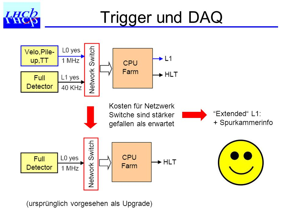 Trigger und DAQ Kosten für Netzwerk Switche sind stärker gefallen als erwartet (ursprünglich vorgesehen als Upgrade) Extended L1: + Spurkammerinfo