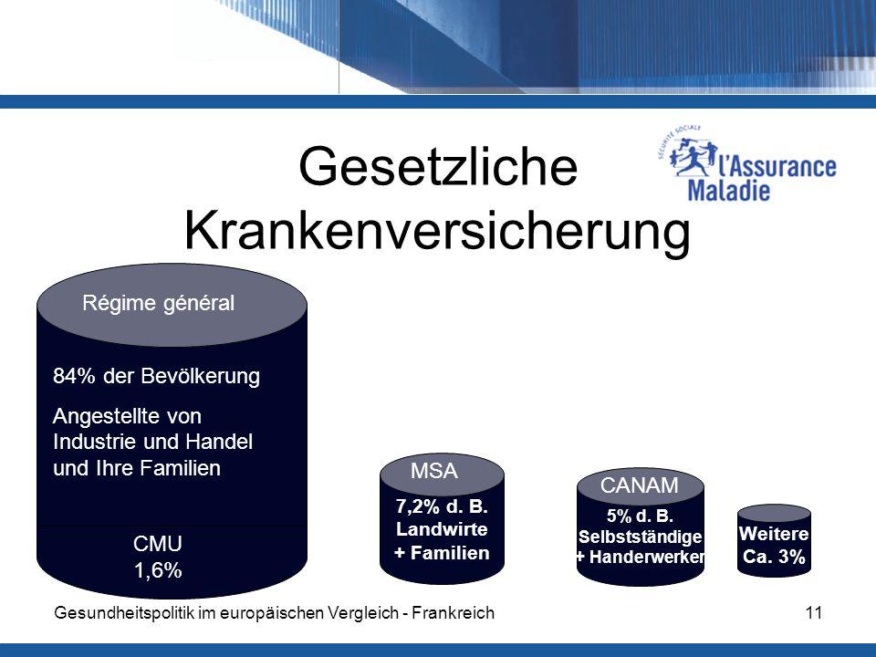 Gesundheitspolitik im europäischen Vergleich - Frankreich11 Gesetzliche Krankenversicherung Régime général 84% der Bevölkerung Angestellte von Industrie und Handel und Ihre Familien MSA 7,2% d.