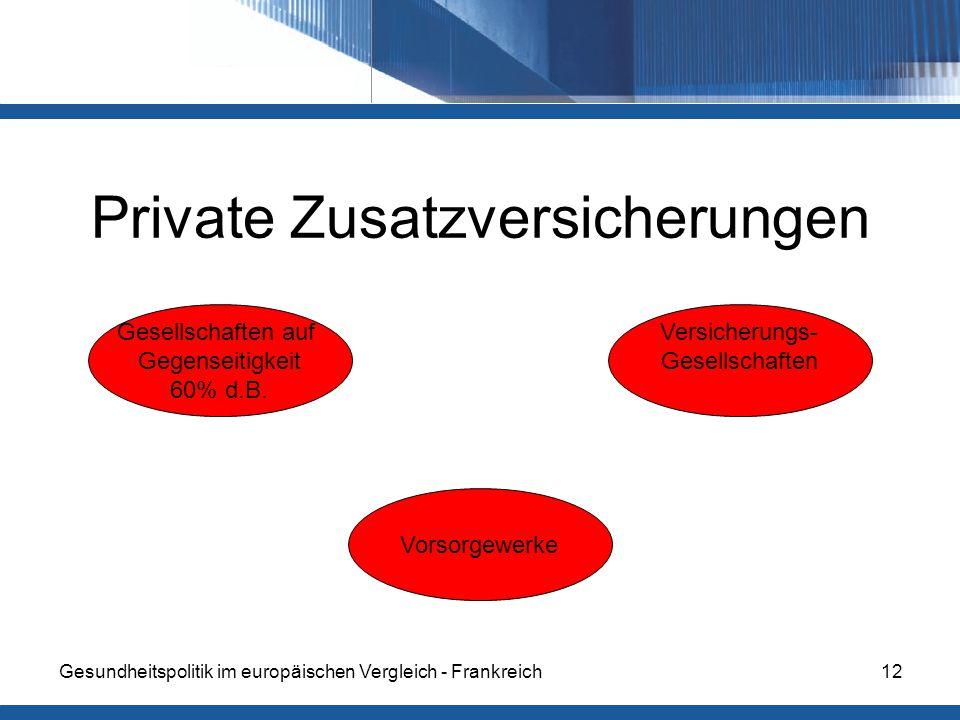 Gesundheitspolitik im europäischen Vergleich - Frankreich12 Private Zusatzversicherungen Gesellschaften auf Gegenseitigkeit 60% d.B.