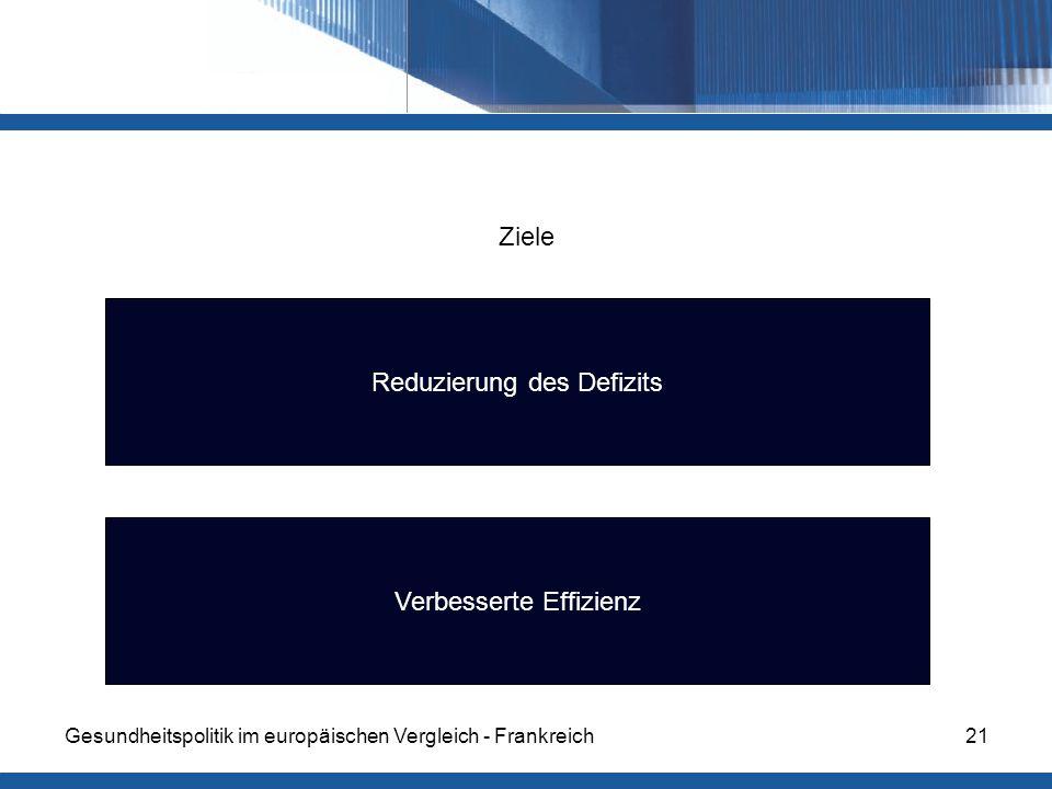 Gesundheitspolitik im europäischen Vergleich - Frankreich21 Ziele Reduzierung des Defizits Verbesserte Effizienz
