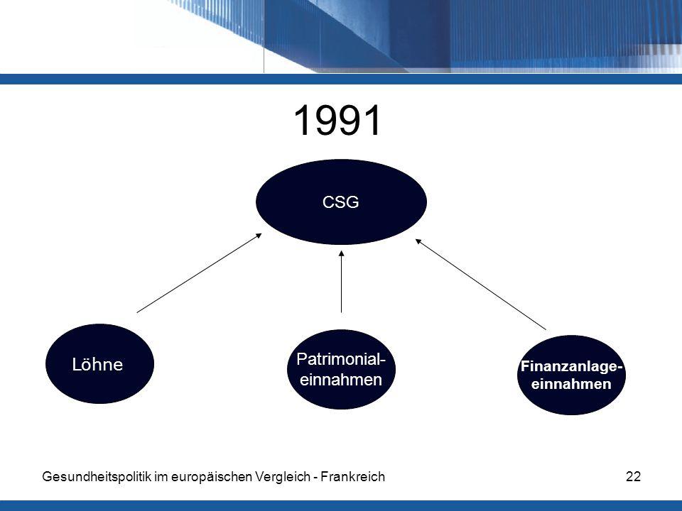 Gesundheitspolitik im europäischen Vergleich - Frankreich22 CSG Löhne Patrimonial- einnahmen Finanzanlage- einnahmen 1991