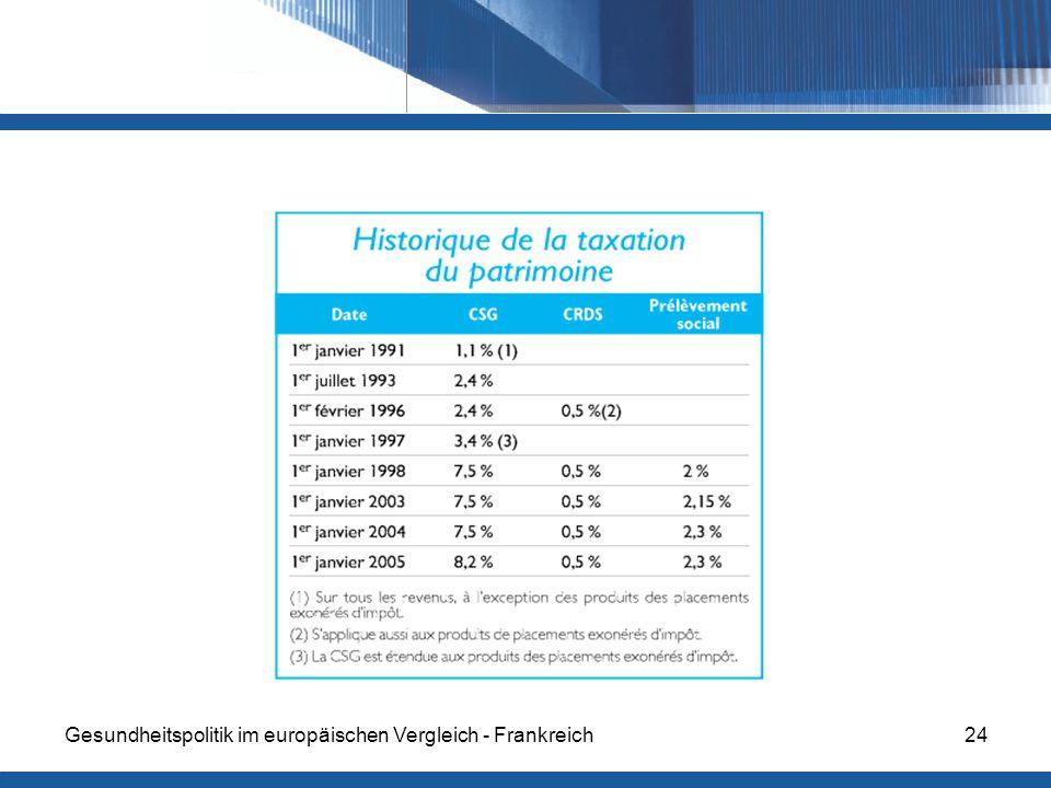 Gesundheitspolitik im europäischen Vergleich - Frankreich24