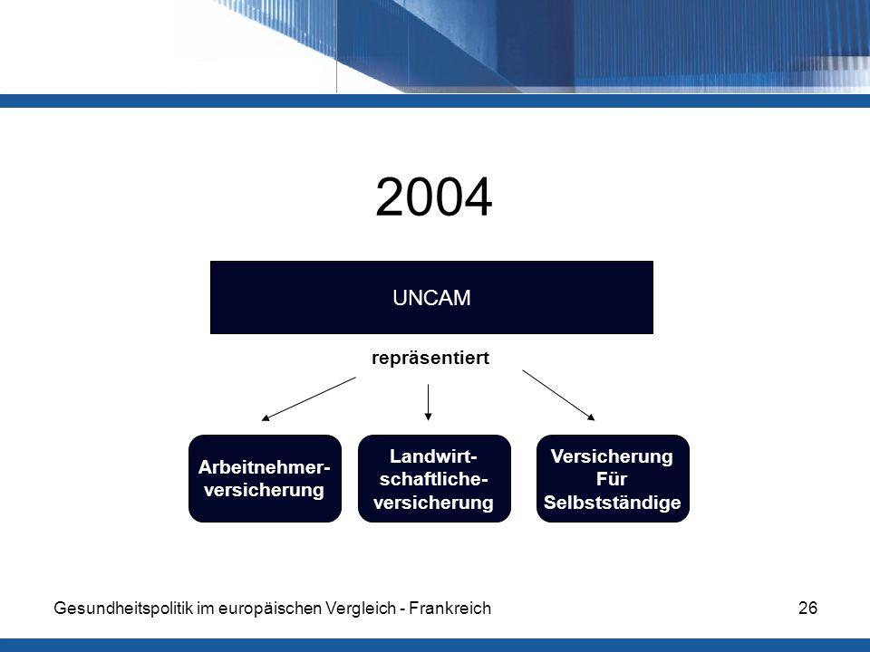 Gesundheitspolitik im europäischen Vergleich - Frankreich26 2004 UNCAM Arbeitnehmer- versicherung Landwirt- schaftliche- versicherung Versicherung Für Selbstständige repräsentiert