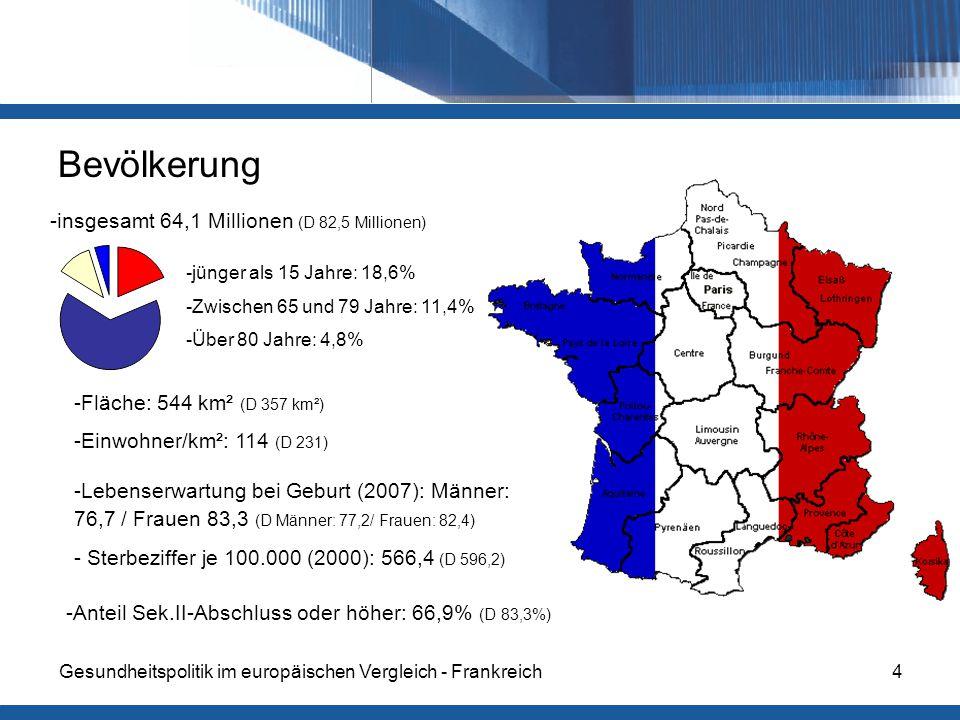 Gesundheitspolitik im europäischen Vergleich - Frankreich4 Bevölkerung -insgesamt 64,1 Millionen (D 82,5 Millionen) -jünger als 15 Jahre: 18,6% -Zwischen 65 und 79 Jahre: 11,4% -Über 80 Jahre: 4,8% -Fläche: 544 km² (D 357 km²) -Einwohner/km²: 114 (D 231) -Lebenserwartung bei Geburt (2007): Männer: 76,7 / Frauen 83,3 (D Männer: 77,2/ Frauen: 82,4) - Sterbeziffer je 100.000 (2000): 566,4 (D 596,2) -Anteil Sek.II-Abschluss oder höher: 66,9% (D 83,3%)
