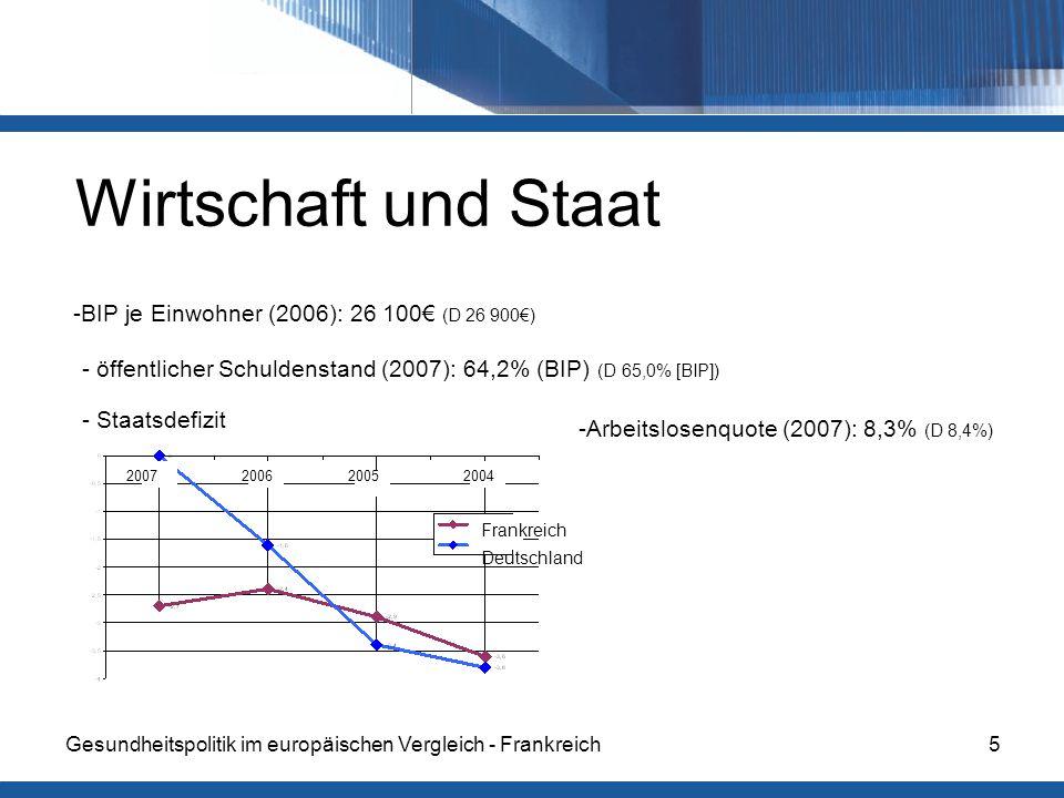 Gesundheitspolitik im europäischen Vergleich - Frankreich5 Wirtschaft und Staat -BIP je Einwohner (2006): 26 100€ (D 26 900€) - öffentlicher Schuldenstand (2007): 64,2% (BIP) (D 65,0% [BIP]) 2007200620052004 Frankreich Deutschland - Staatsdefizit -Arbeitslosenquote (2007): 8,3% (D 8,4%)
