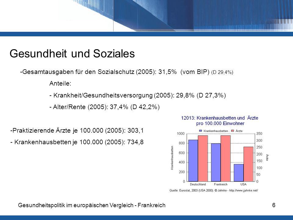Gesundheitspolitik im europäischen Vergleich - Frankreich6 Gesundheit und Soziales -Gesamtausgaben für den Sozialschutz (2005): 31,5% (vom BIP) (D 29,4%) Anteile: - Krankheit/Gesundheitsversorgung (2005): 29,8% (D 27,3%) - Alter/Rente (2005): 37,4% (D 42,2%) -Praktizierende Ärzte je 100.000 (2005): 303,1 - Krankenhausbetten je 100.000 (2005): 734,8